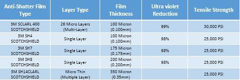 3M Anti Shatter Film Product Range